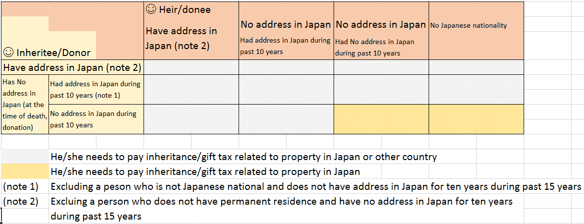 inheritance-tax-table Japan
