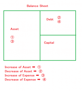 Accounting book of Japan and balance sheet