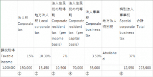 Read more about the article Calculation of amount of corporate tax, resident tax in Japan