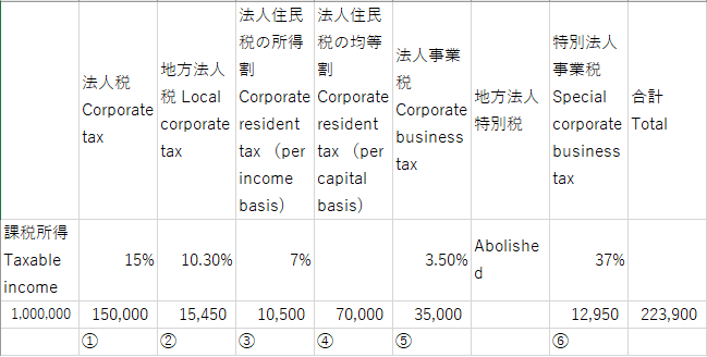 You are currently viewing Calculation of amount of corporate tax, resident tax in Japan