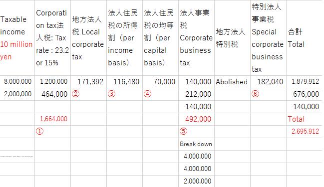 corporate tax calculation sheet 10 million yen